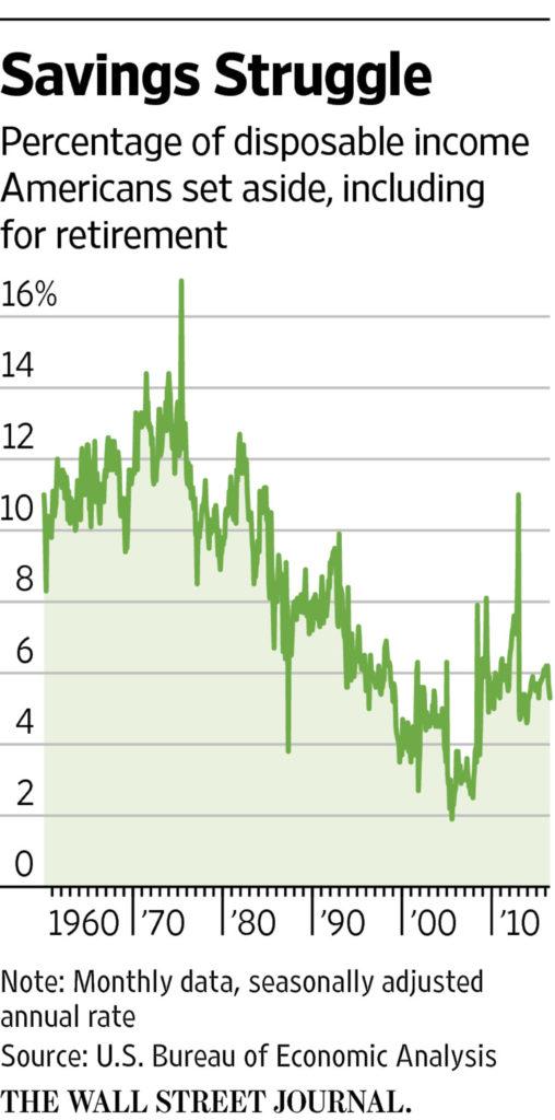 savings struggle graph